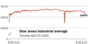 image source: http://www.washingtonpost.com/rf/image_296w/2010-2019/WashingtonPost/2013/04/23/Interactivity/Graphics/dowjones.jpg